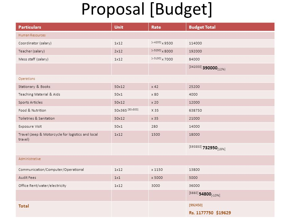 Proposal [Budget] [992450] Particulars Unit Rate Budget Total
